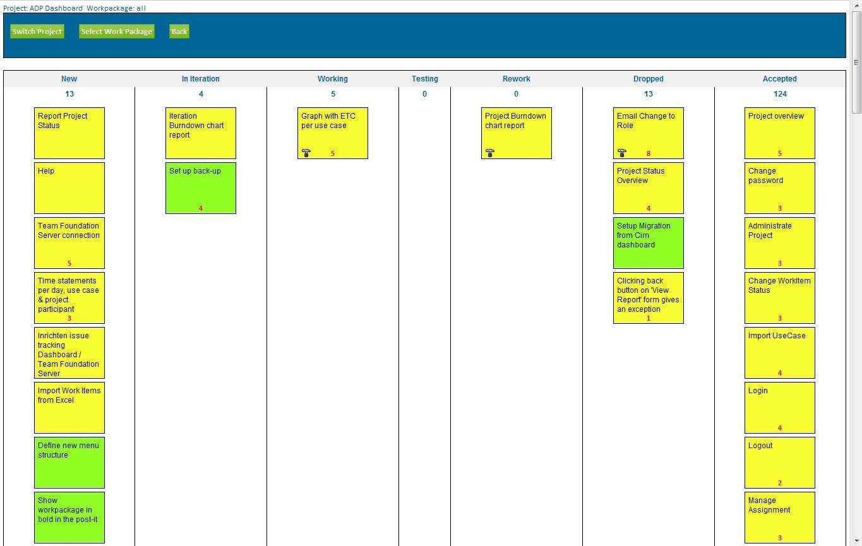 Introducing Our Agile Dashboard Sanderhoogendoorn Com