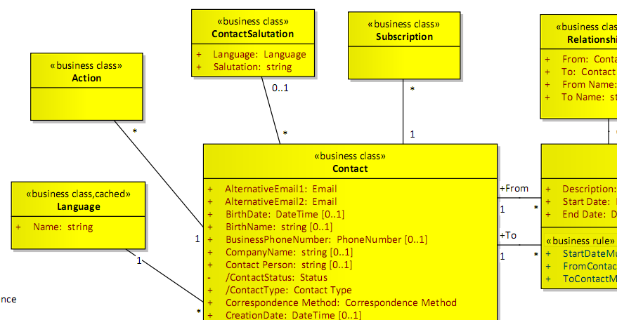 Modeling Your Domain Models In Uml Sanderhoogendoorn Com